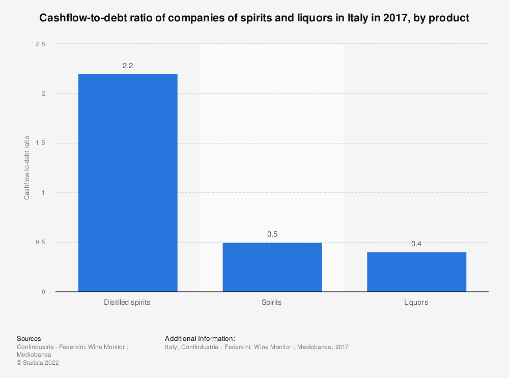 Statistic: Cashflow-to-debt ratio of companies of spirits and liquors in Italy in 2017, by product | Statista