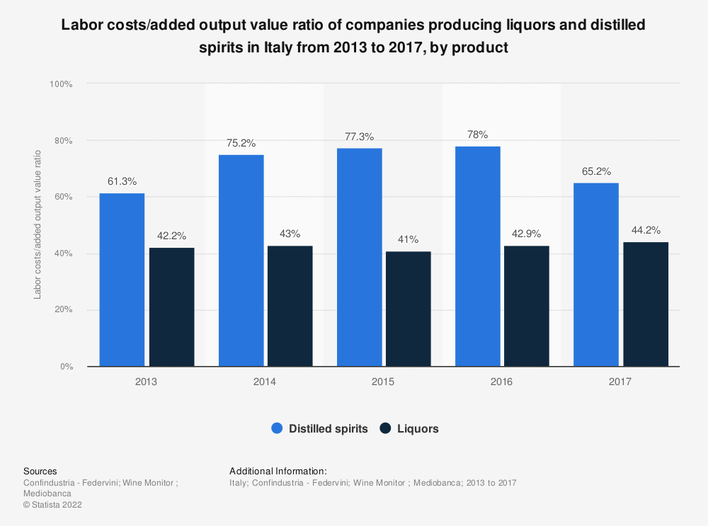 Statistic: Labor costs/added output value ratio of companies producing liquors and distilled spirits in Italy from 2013 to 2017, by product | Statista