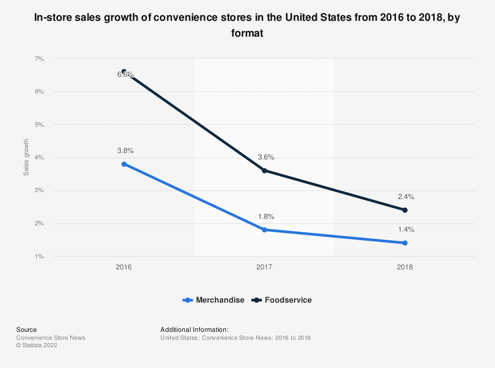 Statistic: In-store sales growth of convenience stores in the United States from 2016 to 2018, by format | Statista