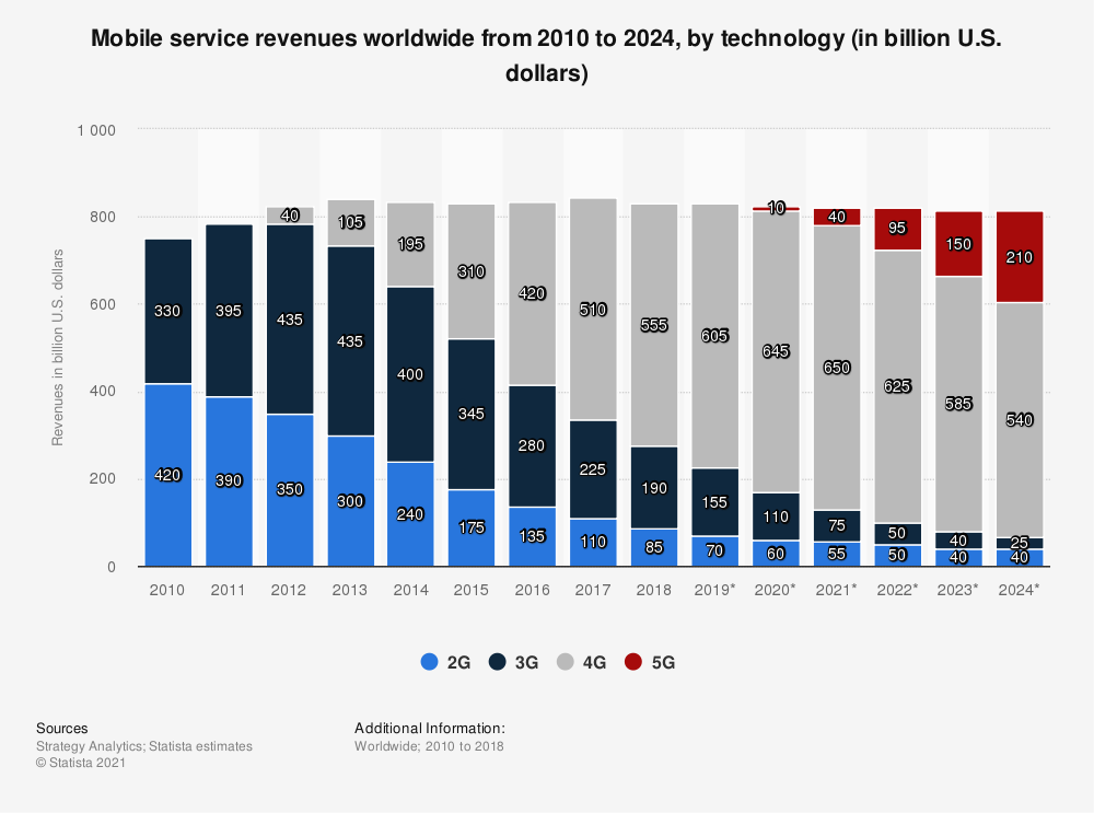 Statistic: Mobile service revenues worldwide from 2010 to 2024, by technology (in billion U.S. dollars) | Statista