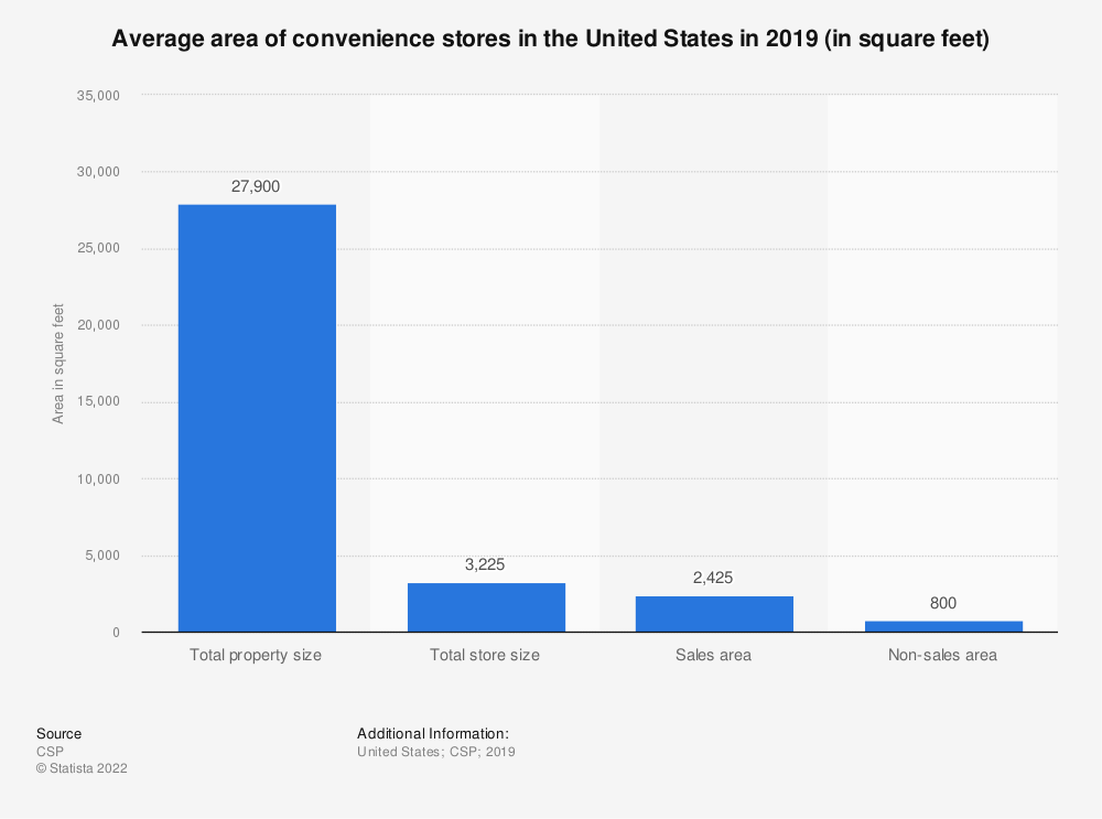 Statistic: Average area of convenience stores in the United States in 2019 (in square feet) | Statista