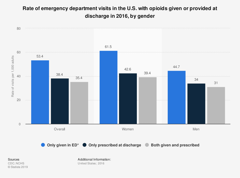 Statistic: Rate of emergency department visits in the U.S. with opioids given or provided at discharge in 2016, by gender | Statista