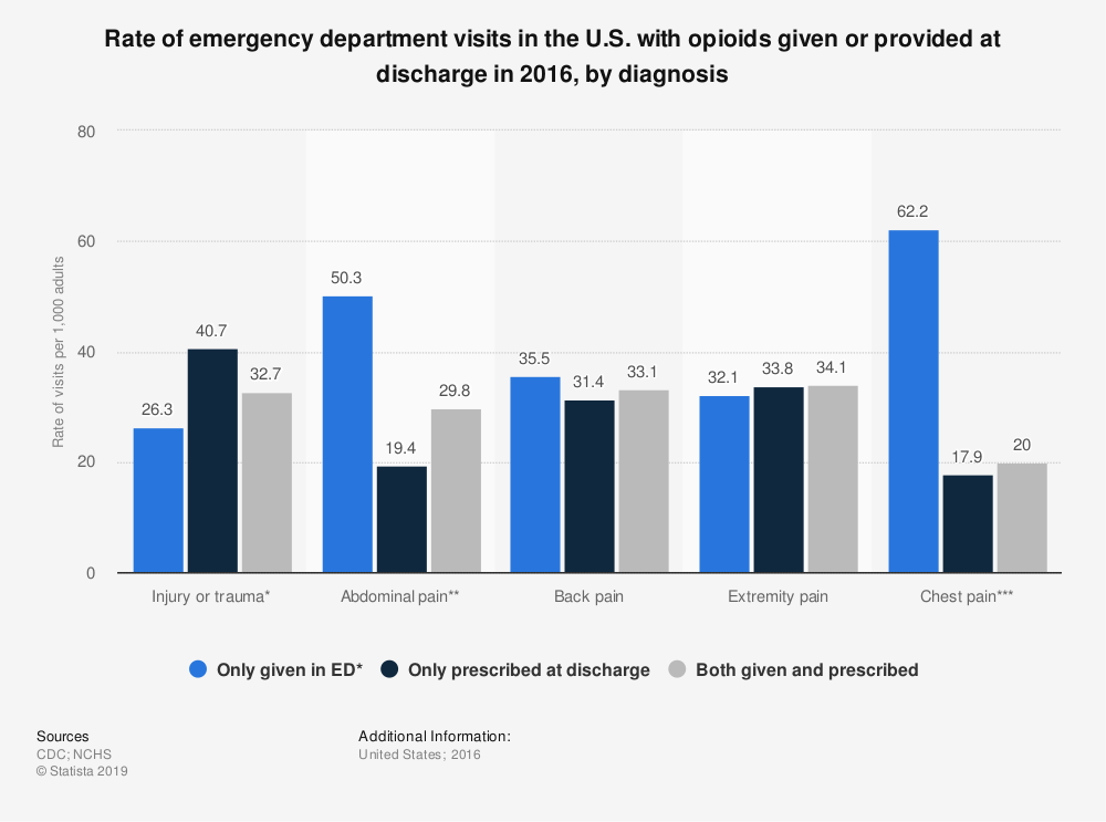 Statistic: Rate of emergency department visits in the U.S. with opioids given or provided at discharge in 2016, by diagnosis | Statista