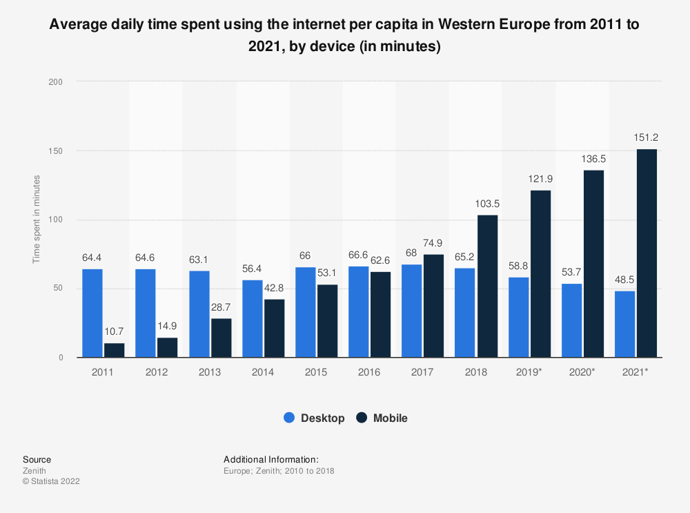 Statistic: Average daily time spent using the internet per capita in Western Europe from 2011 to 2021, by device (in minutes)   Statista