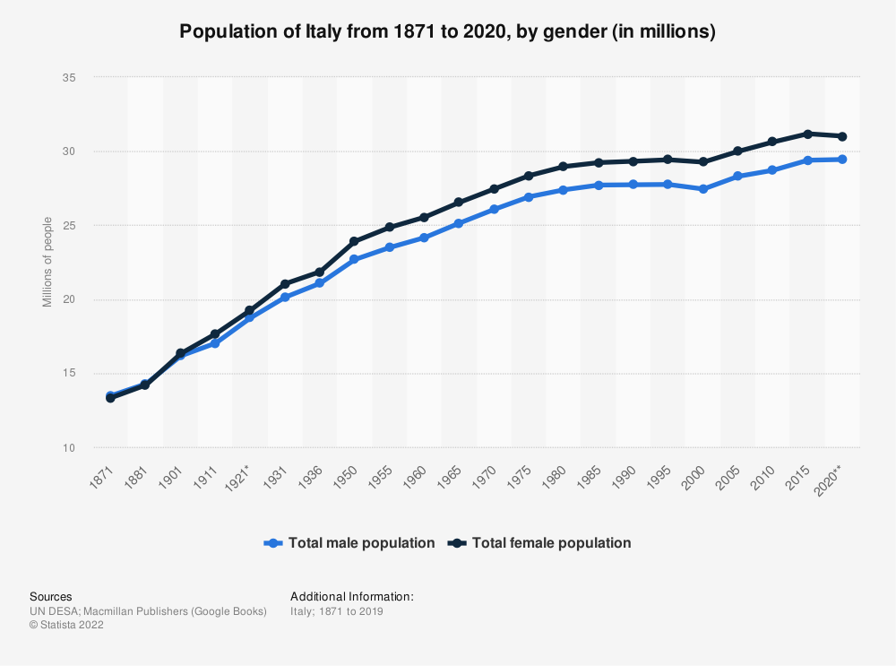 Statistic: Population of Italy from 1871 to 2020, by gender (in millions) | Statista