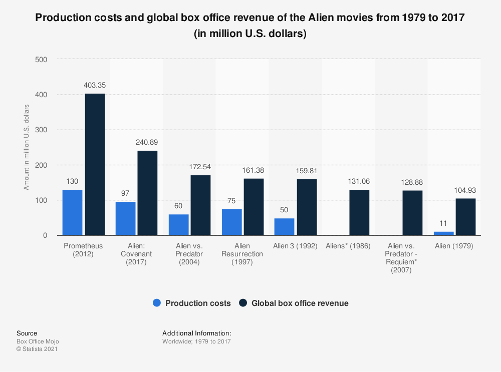 Statistic: Production costs and global box office revenue of the Alien movies from 1979 to 2017 (in million U.S. dollars) | Statista