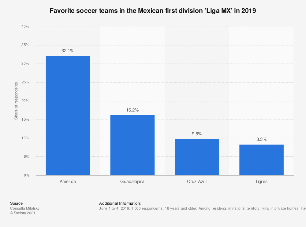 Statistic: Favorite soccer teams in the Mexican first division 'Liga MX' in 2019 | Statista