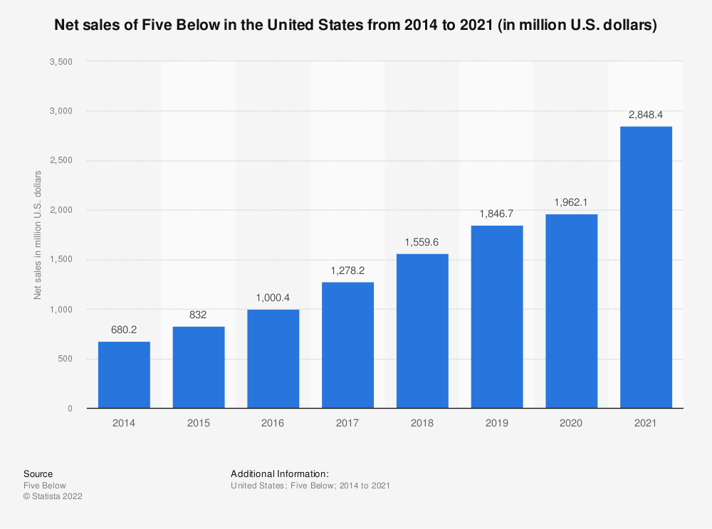Statistic: Net sales of Five Below in the United States from 2014 to 2019 (in million U.S. dollars)* | Statista