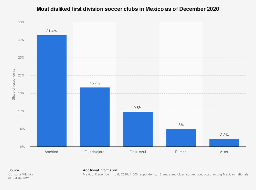 Statistic: Most disliked first division 'Liga MX' soccer teams in Mexico 2019 | Statista