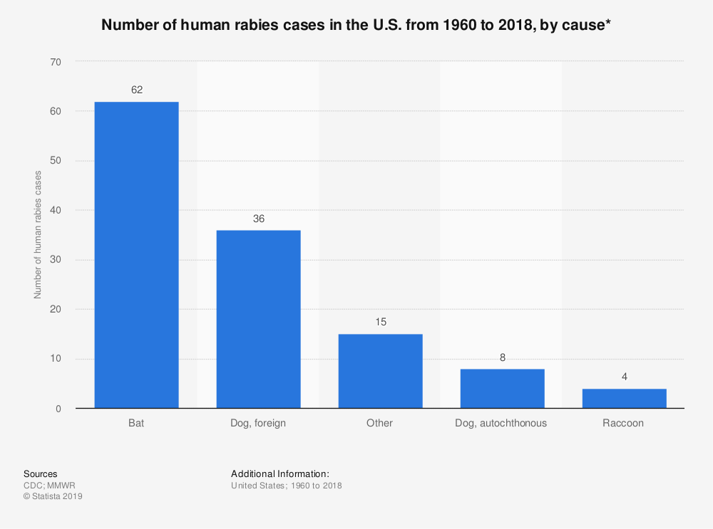 Statistic: Number of human rabies cases in the U.S. from 1960 to 2018, by cause* | Statista