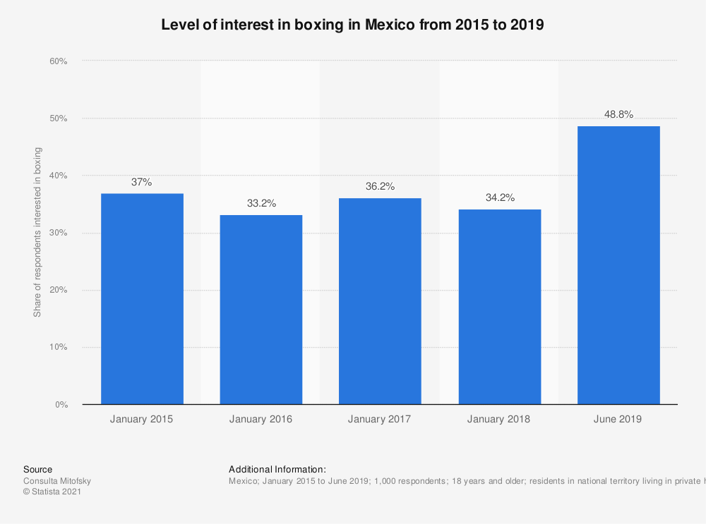 Statistic: Level of interest in boxing in Mexico from 2015 to 2019   Statista