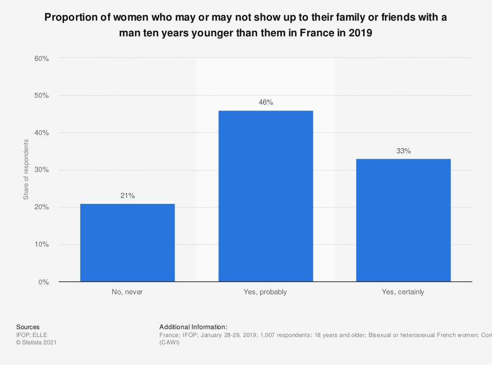 Statistic: Proportion of women who may or may not show up to their family or friends with a man ten years younger than them in France in 2019 | Statista