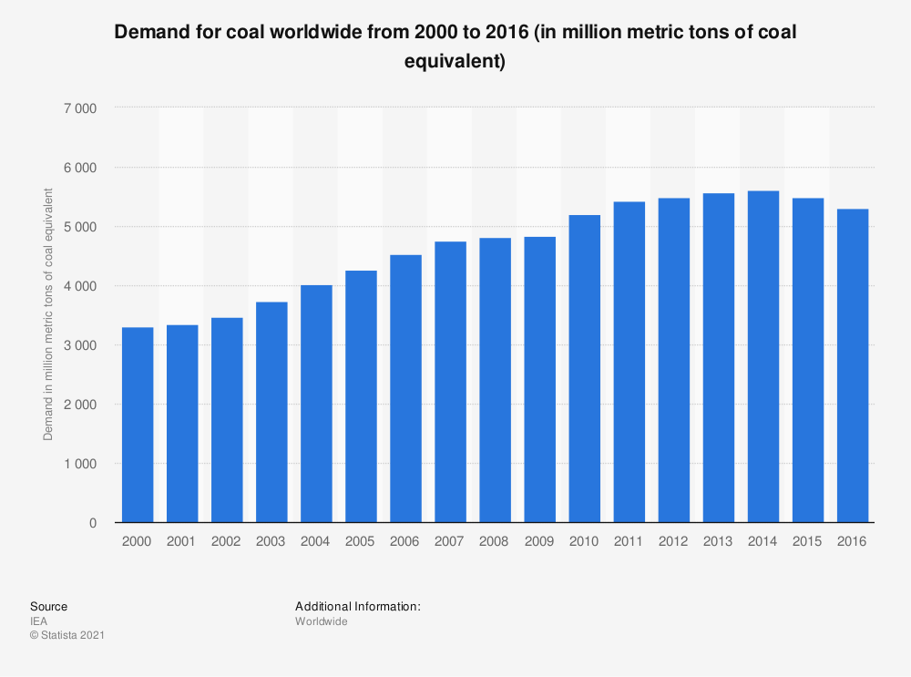Statistic: Demand for coal worldwide from 2000 to 2016 (in million metric tons of coal equivalent) | Statista