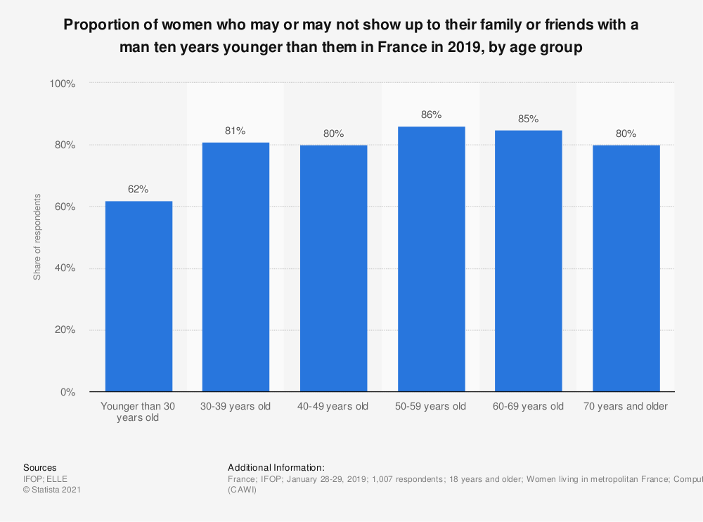 Statistic: Proportion of women who may or may not show up to their family or friends with a man ten years younger than them in France in 2019, by age group | Statista