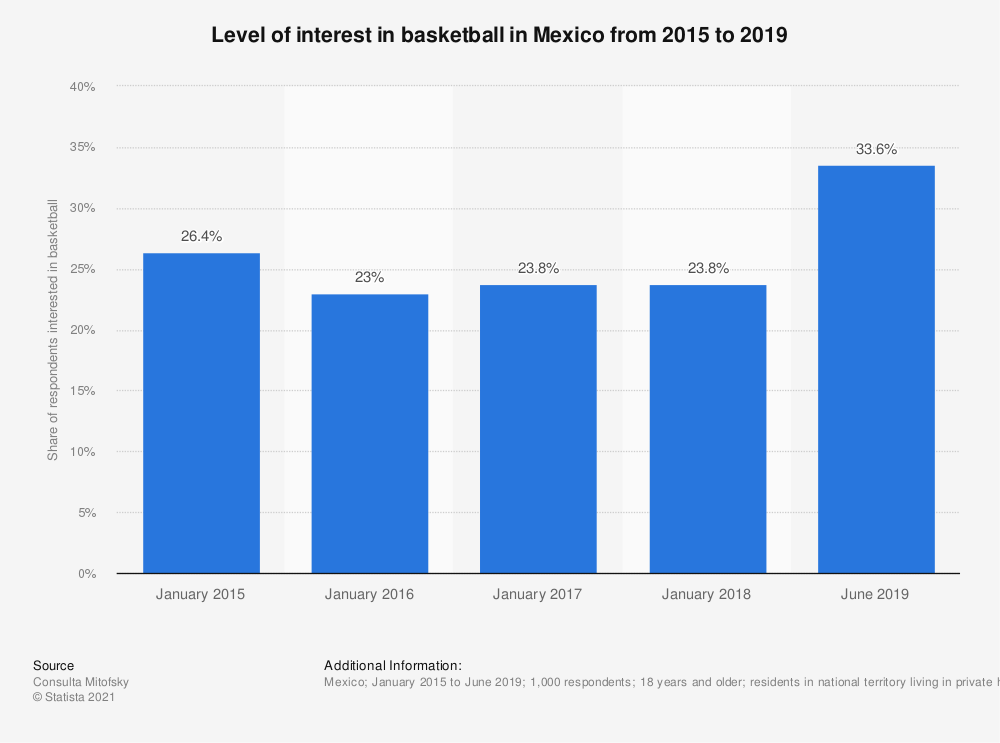 Statistic: Level of interest in basketball in Mexico from 2015 to 2019 | Statista