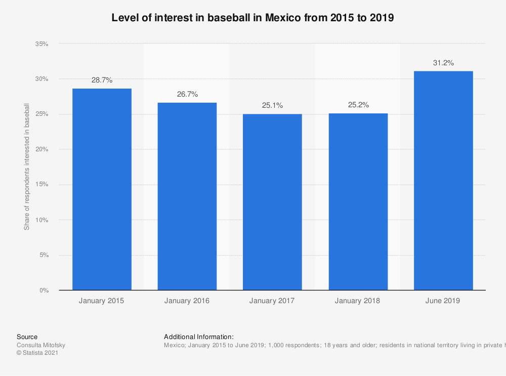 Statistic: Level of interest in baseball in Mexico from 2015 to 2019 | Statista