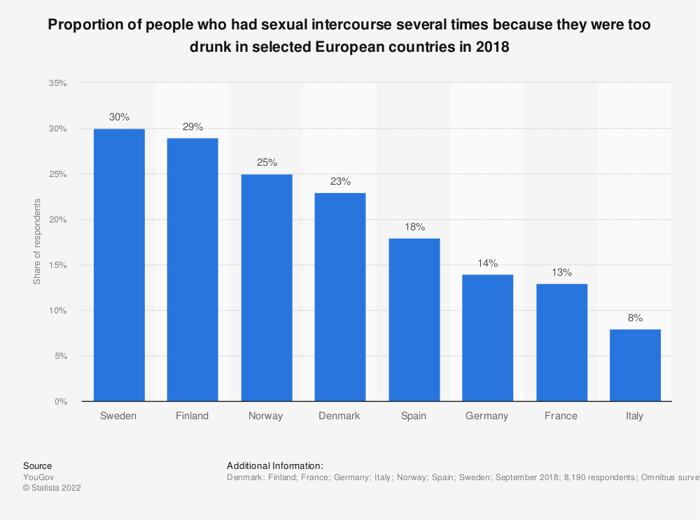 Statistic: Proportion of people who had sexual intercourse several times because they were too drunk in selected European countries in 2018 | Statista