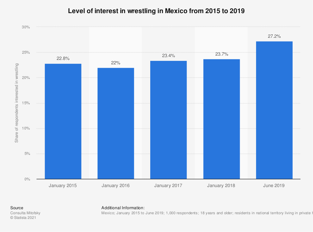 Statistic: Level of interest in wrestling in Mexico from 2015 to 2019 | Statista