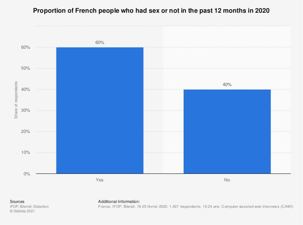 Statistic: Proportion of French people who had sex or not in the past 12 months in 2017 | Statista