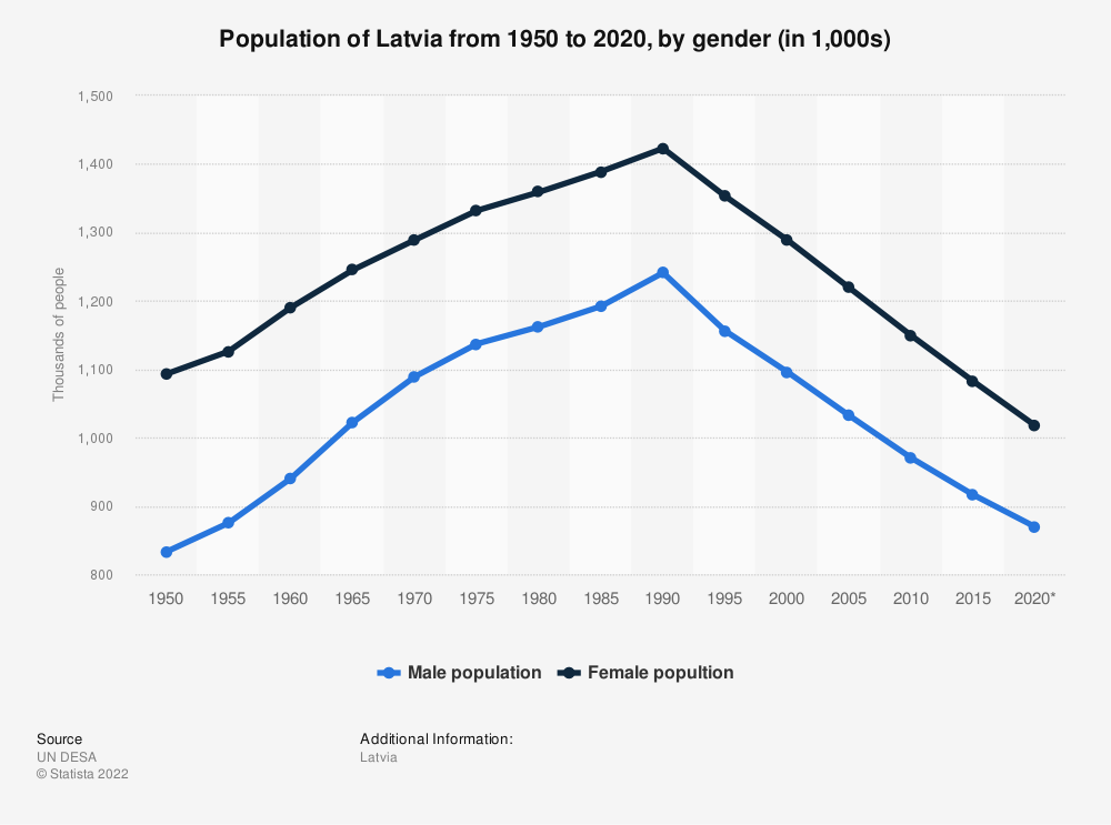 Statistic: Population of Latvia from 1950 to 2020, by gender (in 1,000s) | Statista