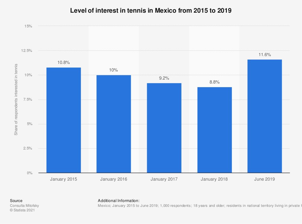 Statistic: Level of interest in tennis in Mexico from 2015 to 2019 | Statista