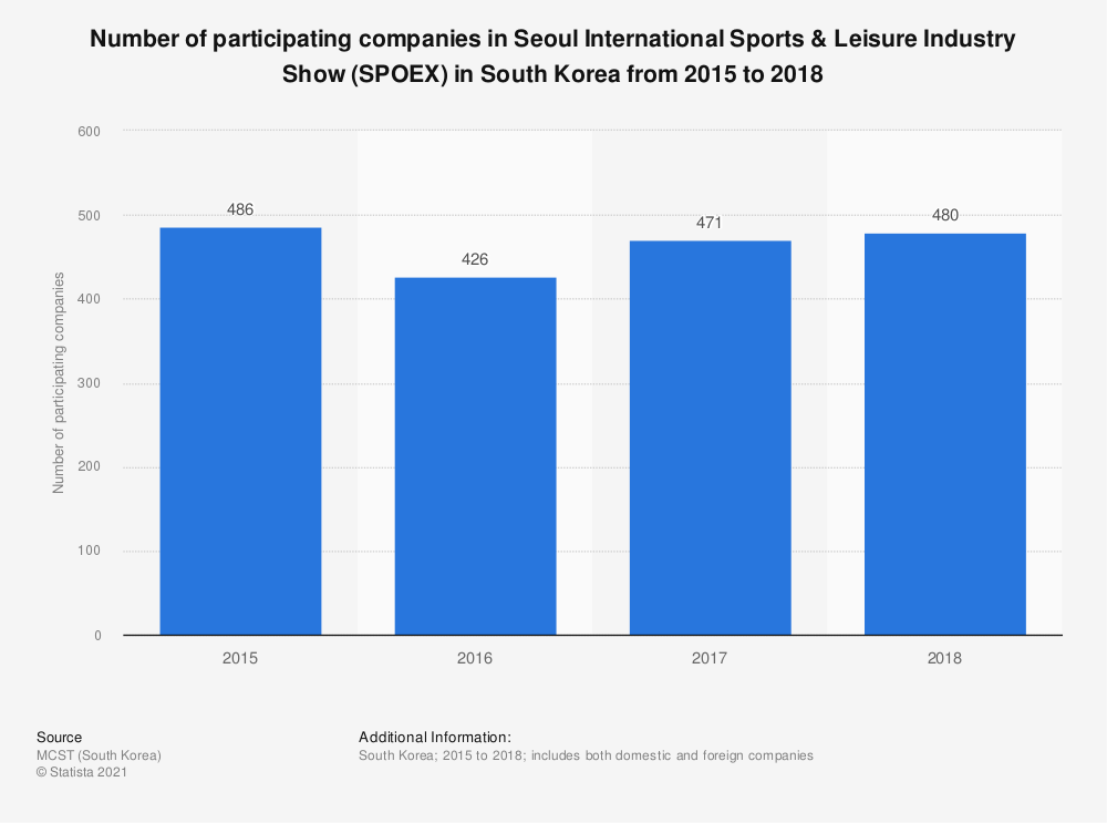 Statistic: Number of participating companies in Seoul International Sports & Leisure Industry Show (SPOEX) in South Korea from 2015 to 2018 | Statista