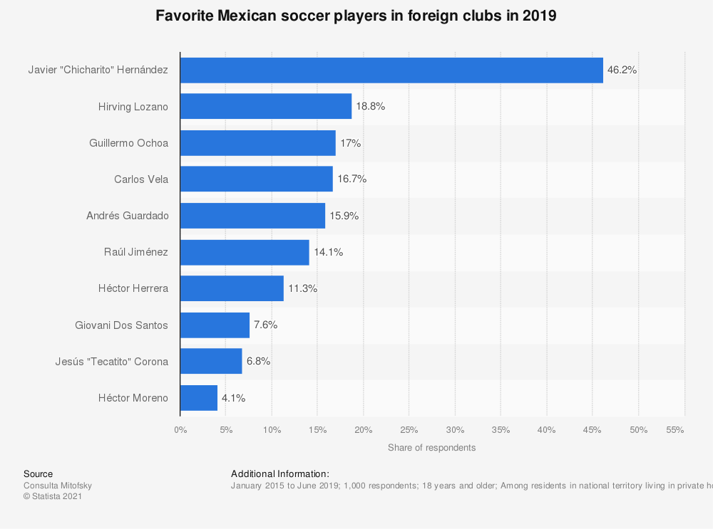 Statistic: Favorite Mexican soccer players in foreign clubs in 2019 | Statista