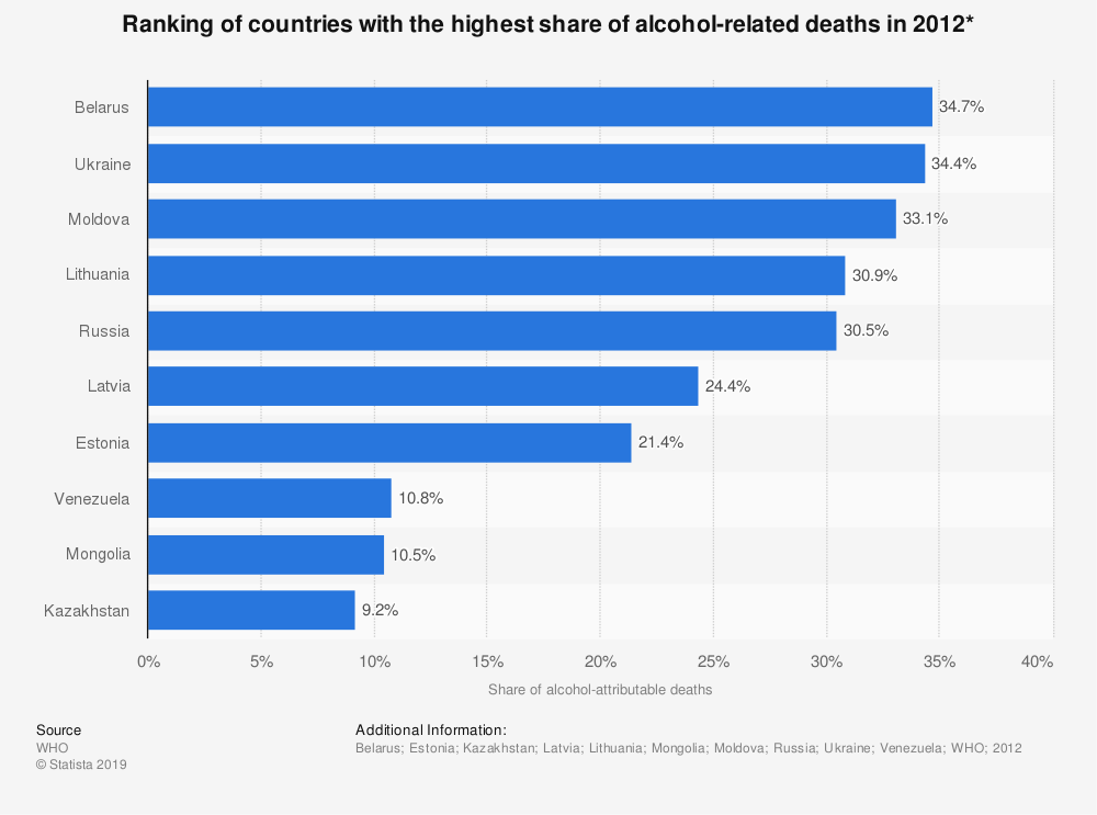 Statistic: Ranking of countries with the highest share of alcohol-related deaths in 2012* | Statista