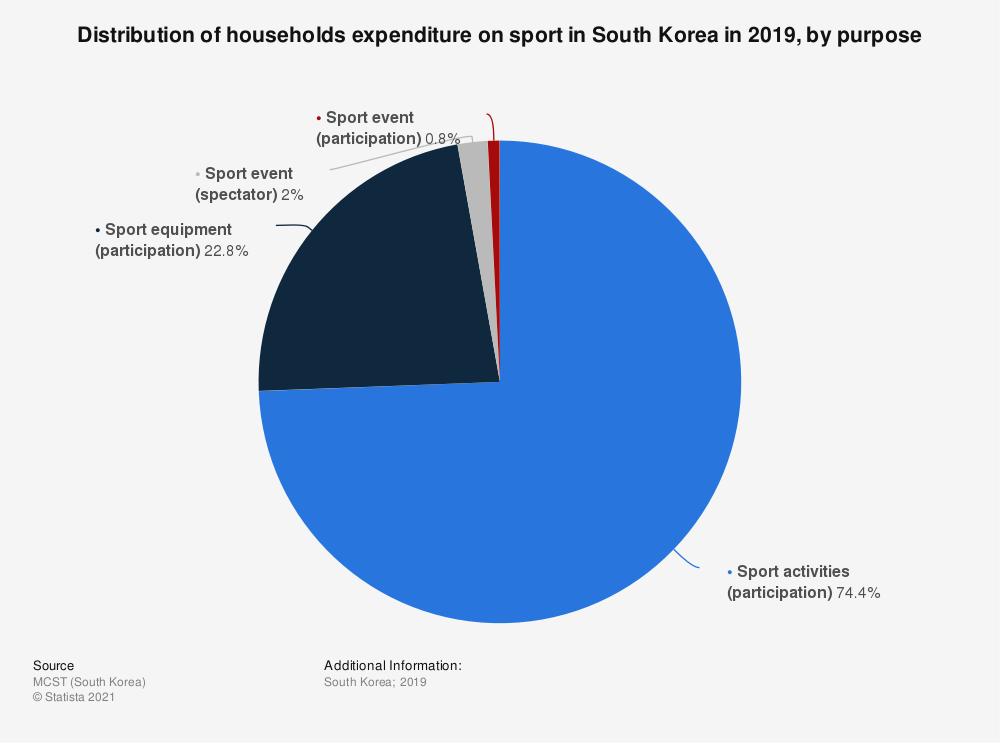 Statistic: Distribution of households expenditure on sport in South Korea in 2017, by purpose | Statista