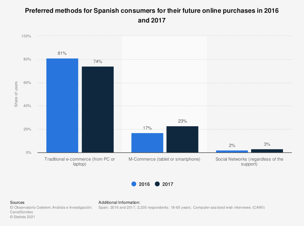 Statistic: Preferred methods for Spanish consumers for their future online purchases in 2016 and 2017 | Statista