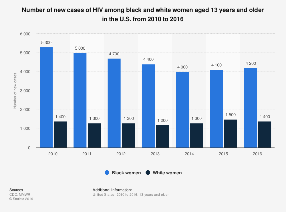 Statistic: Number of new cases of HIV among black and white women aged 13 years and older in the U.S. from 2010 to 2016 | Statista