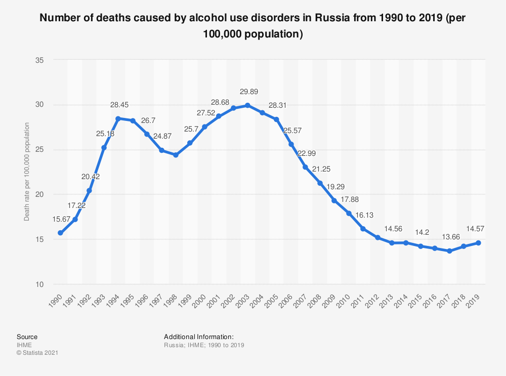 Statistic: Number of deaths caused by alcohol use disorders in Russia from 1990 to 2019 (per 100,000 population) | Statista