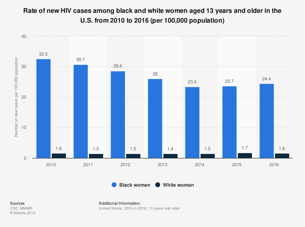 Statistic: Rate of new HIV cases among black and white women aged 13 years and older in the U.S. from 2010 to 2016 (per 100,000 population) | Statista