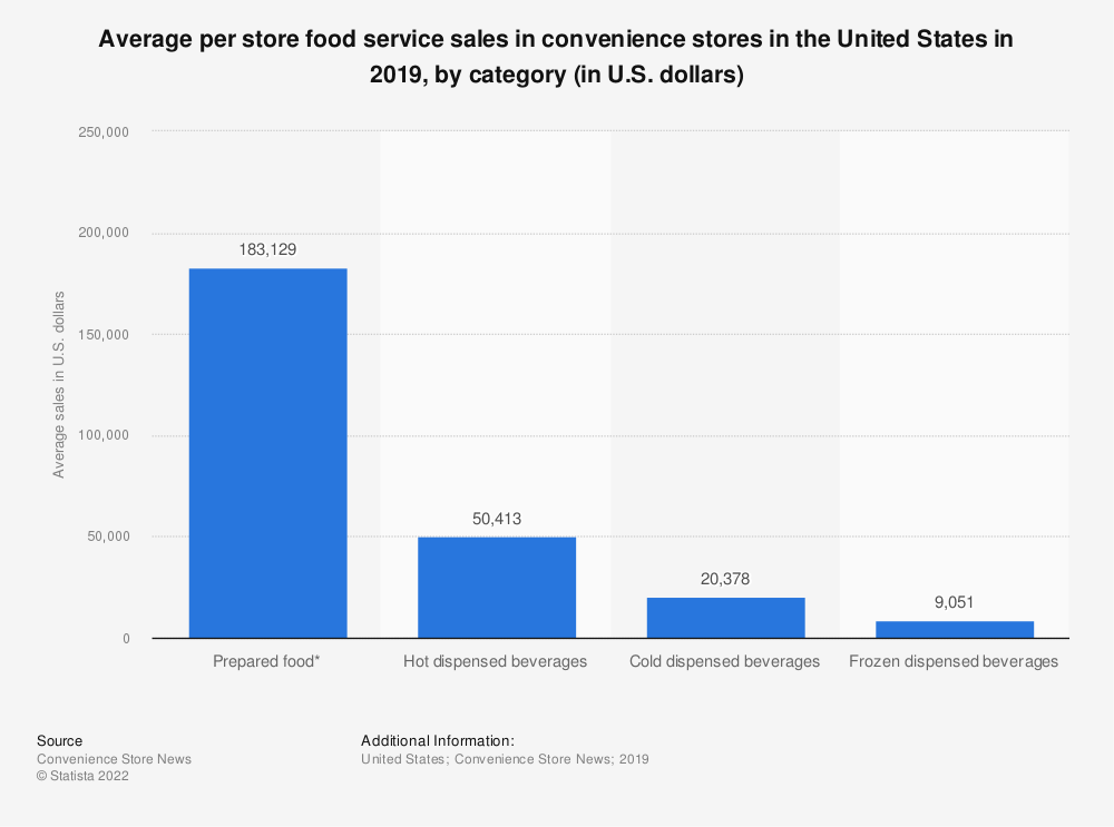 Statistic: Average per store food service sales in convenience stores in the United States in 2019, by category (in U.S. dollars) | Statista