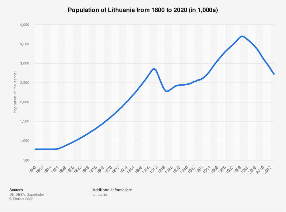 Statistic: Population of Lithuania from 1800 to 2020 (in 1,000s) | Statista