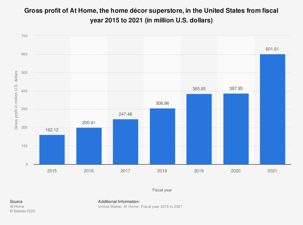 Statistic: Gross profit of At Home, the home décor superstore, in the United States from fiscal year 2015 to 2020 (in million U.S. dollars) | Statista