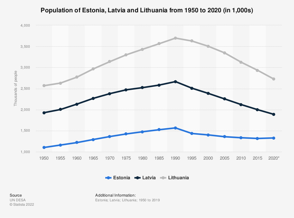 Statistic: Population of Estonia, Latvia and Lithuania from 1950 to 2020 (in 1,000s) | Statista