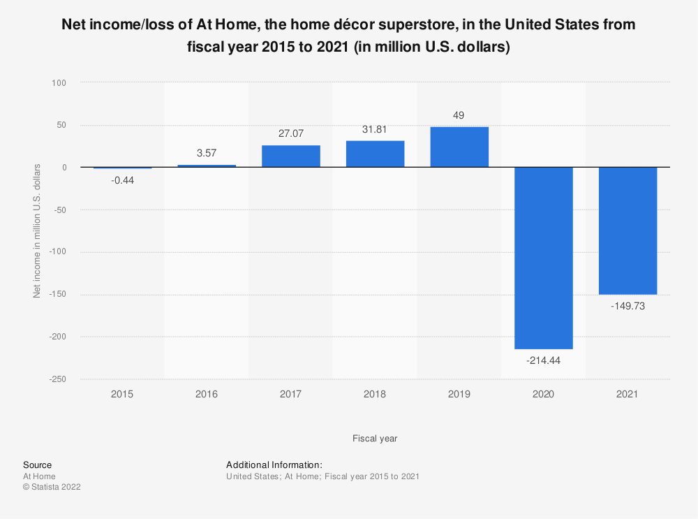 Statistic: Net income of At Home, the home décor superstore, in the United States from fiscal year 2015 to 2020 (in million U.S. dollars) | Statista