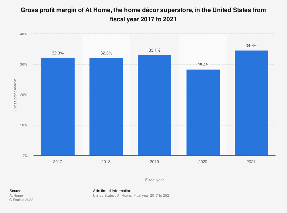 Statistic: Gross profit margin of At Home, the home décor superstore, in the United States from fiscal year 2017  to 2019 | Statista