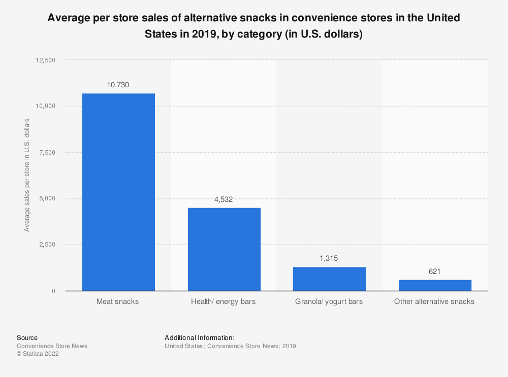Statistic: Average per store sales of alternative snacks in convenience stores in the United States in 2019, by category (in U.S. dollars) | Statista