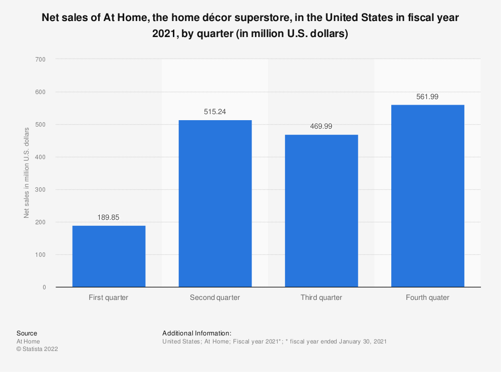 Statistic: Net sales of At Home, the home décor superstore, in the United States in fiscal year 2019, by quarter (in million U.S. dollars) | Statista