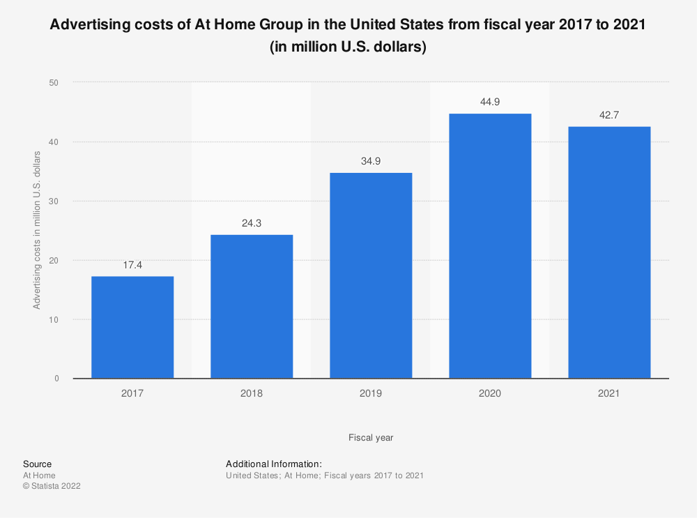 Statistic: Advertising costs of At Home, the home décor superstore, in the United States from fiscal year 2017 to 2019 (in million U.S. dollars) | Statista