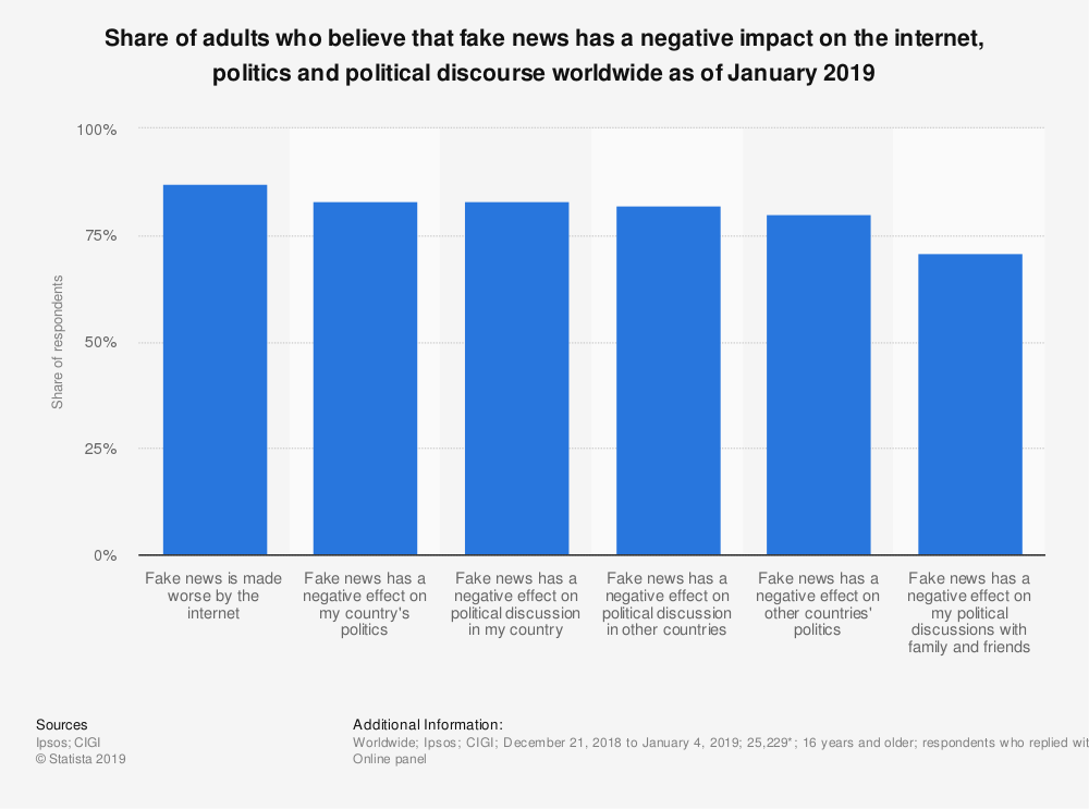 Statistic: Share of adults who believe that fake news has a negative impact on the internet, politics and political discourse worldwide as of January 2019 | Statista