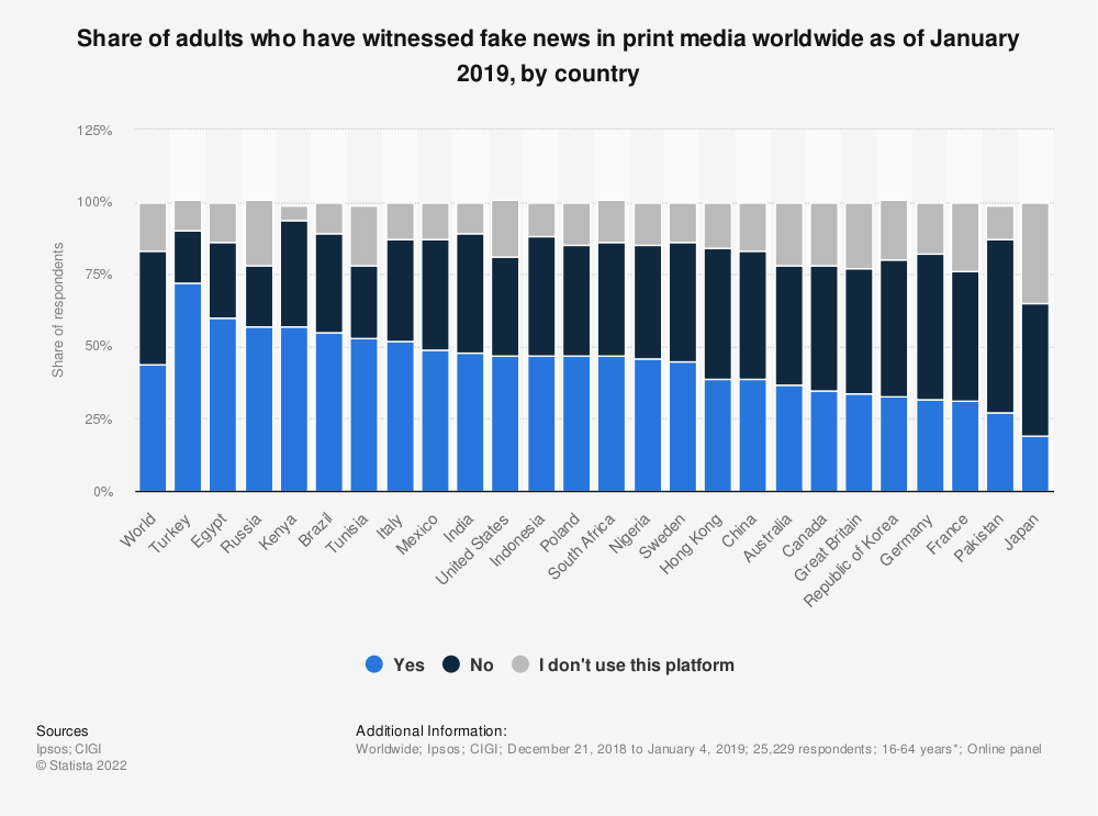 Statistic: Share of adults who have witnessed fake news in print media worldwide as of January 2019, by country | Statista