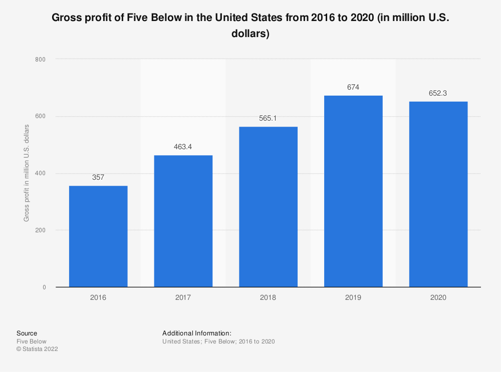 Statistic: Gross profit of Five Below in the United States from 2016 to 2018 (in million U.S. dollars)* | Statista
