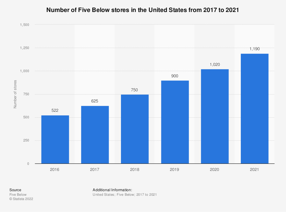 Statistic: Number of Five Below stores in the United States from 2017 to 2020 | Statista