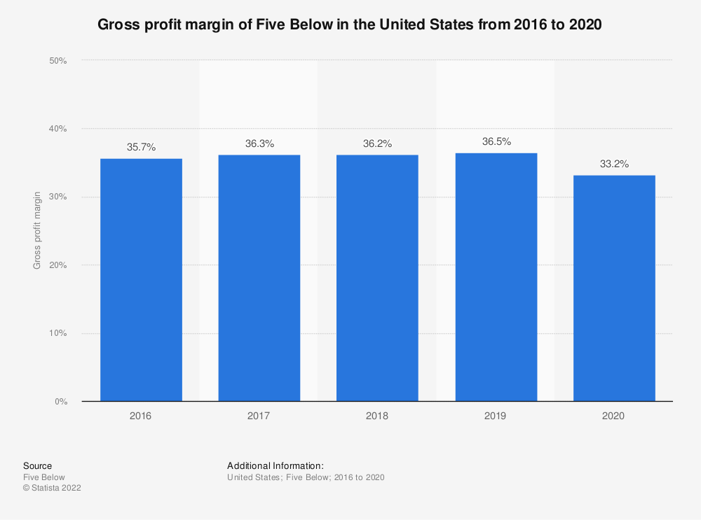 Statistic: Gross profit margin of Five Below in the United States from 2016 to 2018* | Statista