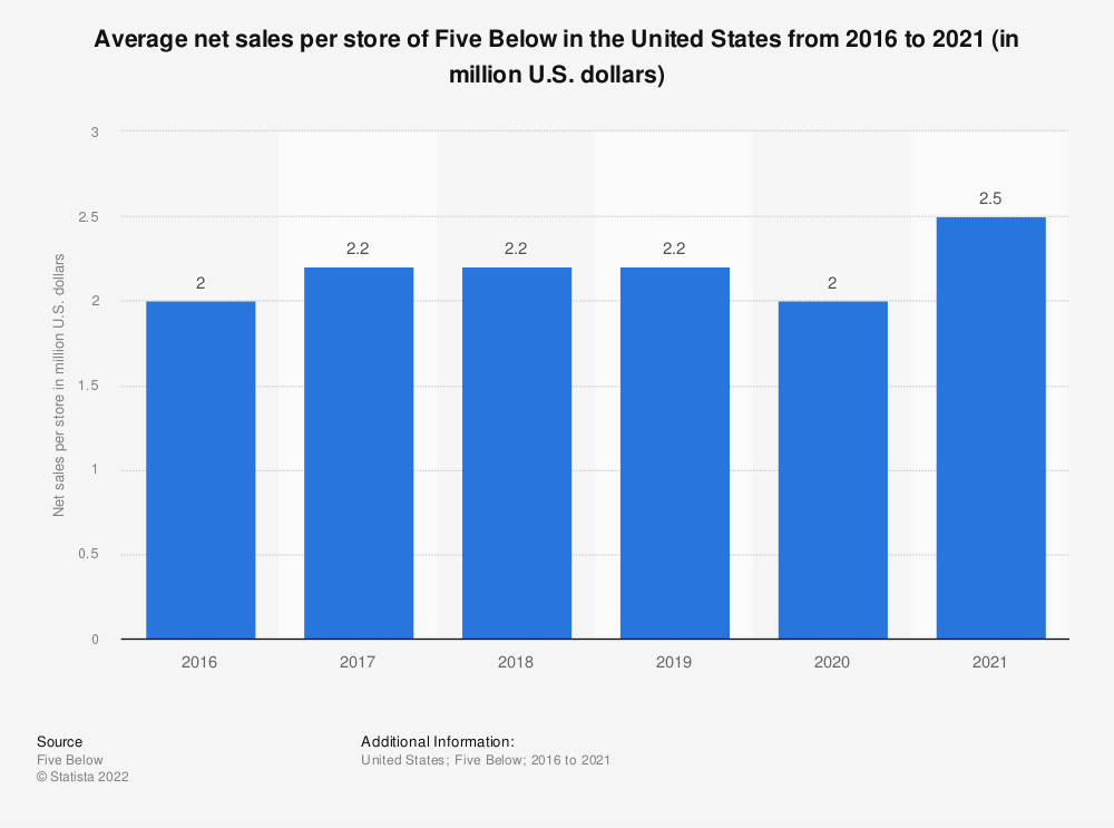 Statistic: Average net sales per store of Five Below in the United States from 2016 to 2018 (in million U.S. dollars)* | Statista