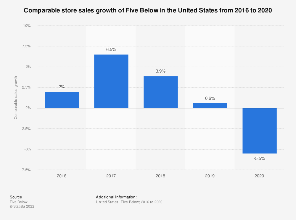 Statistic: Comparable store sales growth of Five Below in the United States from 2016 to 2018 | Statista