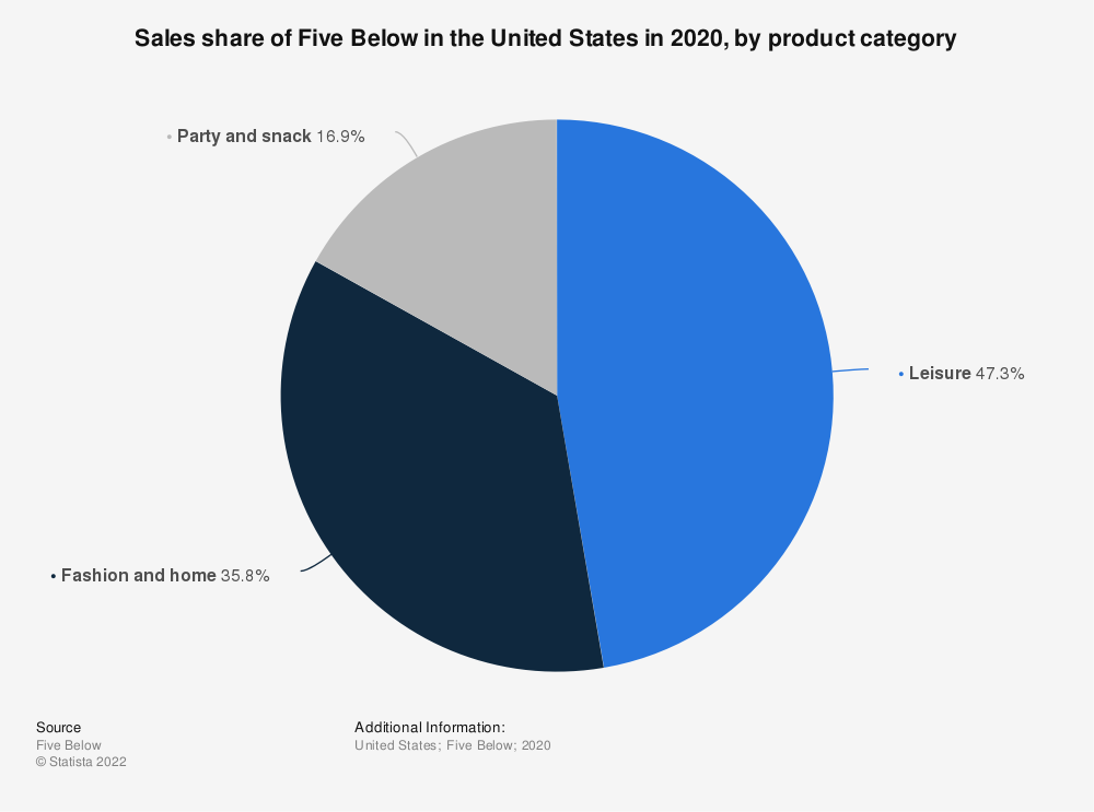 Statistic: Sales share of Five Below in the United States in 2019, by product category | Statista